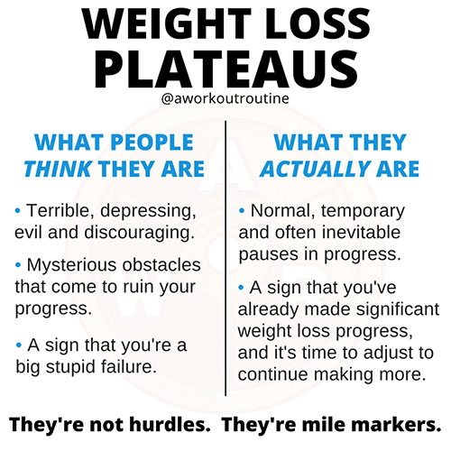 weight-loss-plateau-comparison